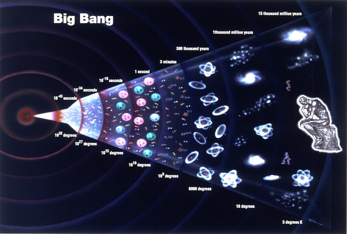 Big Bang History