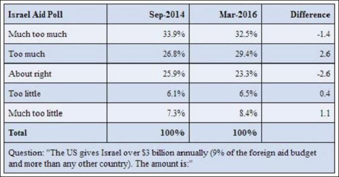 Israeli Aid Poll