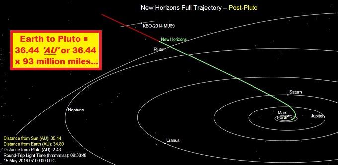 Pluto AU